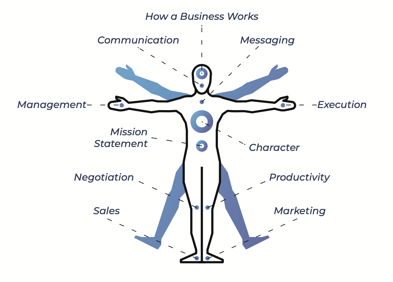 Business Made Simple Business MRI